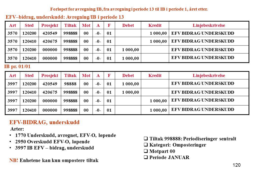 EFV-BIDRAG, underskudd