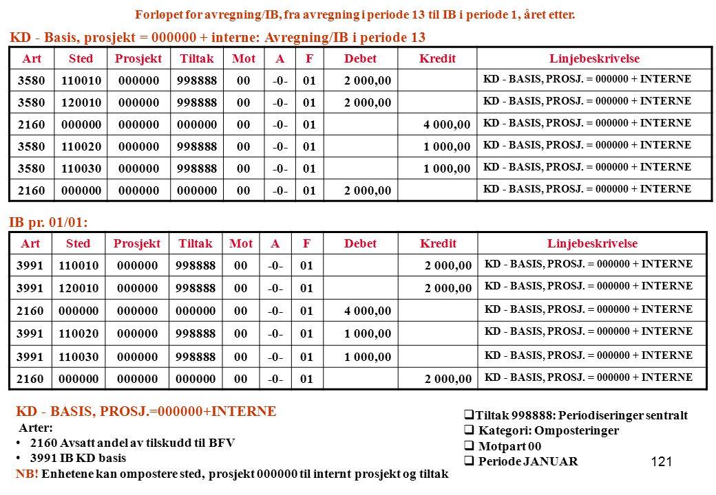 KD - Basis, prosjekt = 000000 + interne: Avregning/IB i periode 13