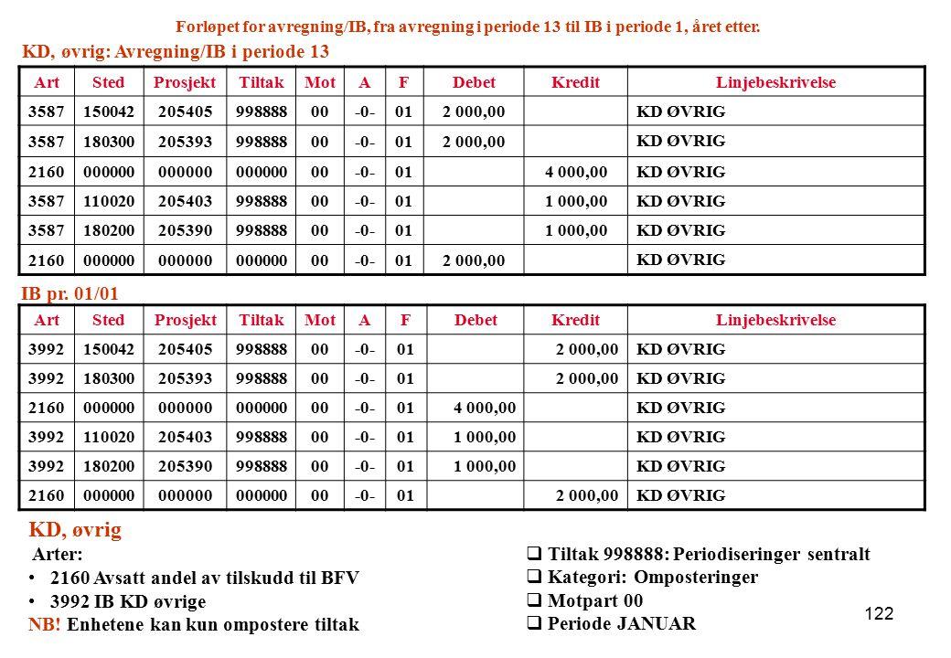 KD, øvrig KD, øvrig: Avregning/IB i periode 13 IB pr. 01/01 Arter: