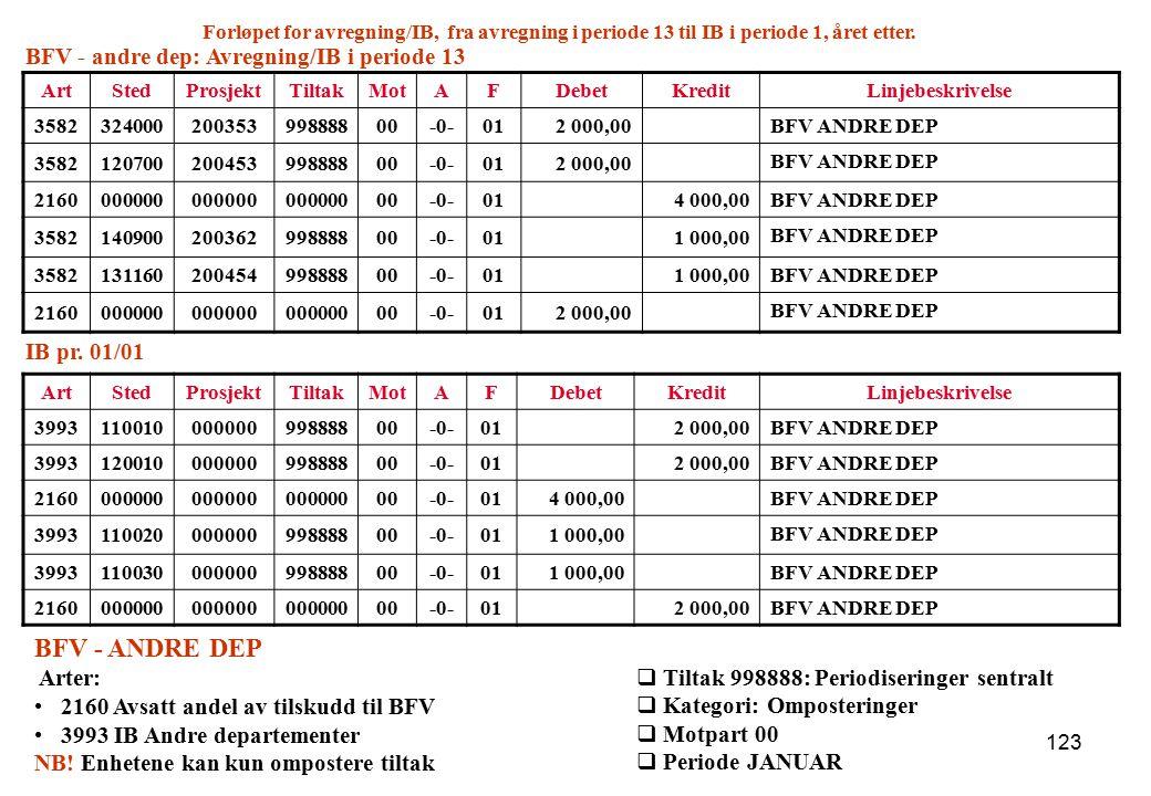 BFV - ANDRE DEP BFV - andre dep: Avregning/IB i periode 13