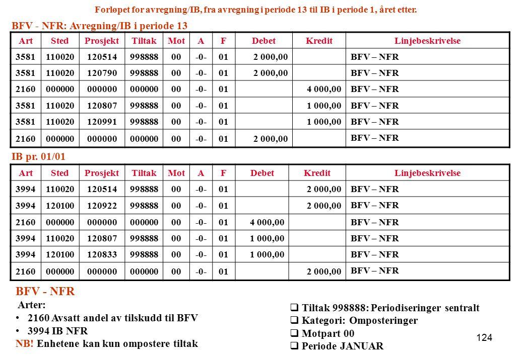 BFV - NFR BFV - NFR: Avregning/IB i periode 13 IB pr. 01/01 Arter: