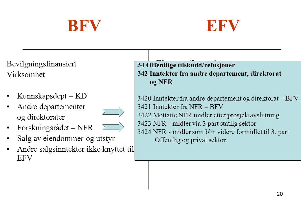 BFV EFV Ekstern finansiert virksomhet Bevilgningsfinansiert Virksomhet