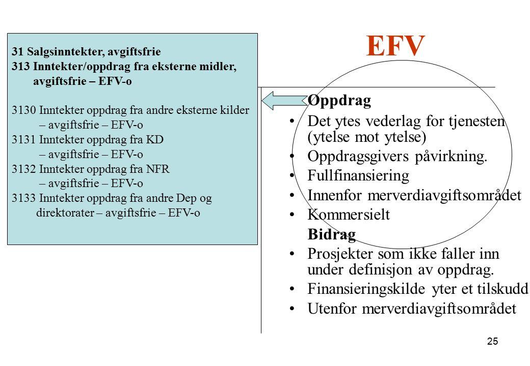 BFV EFV Oppdrag UFD NFR Andre dept. og direkte.