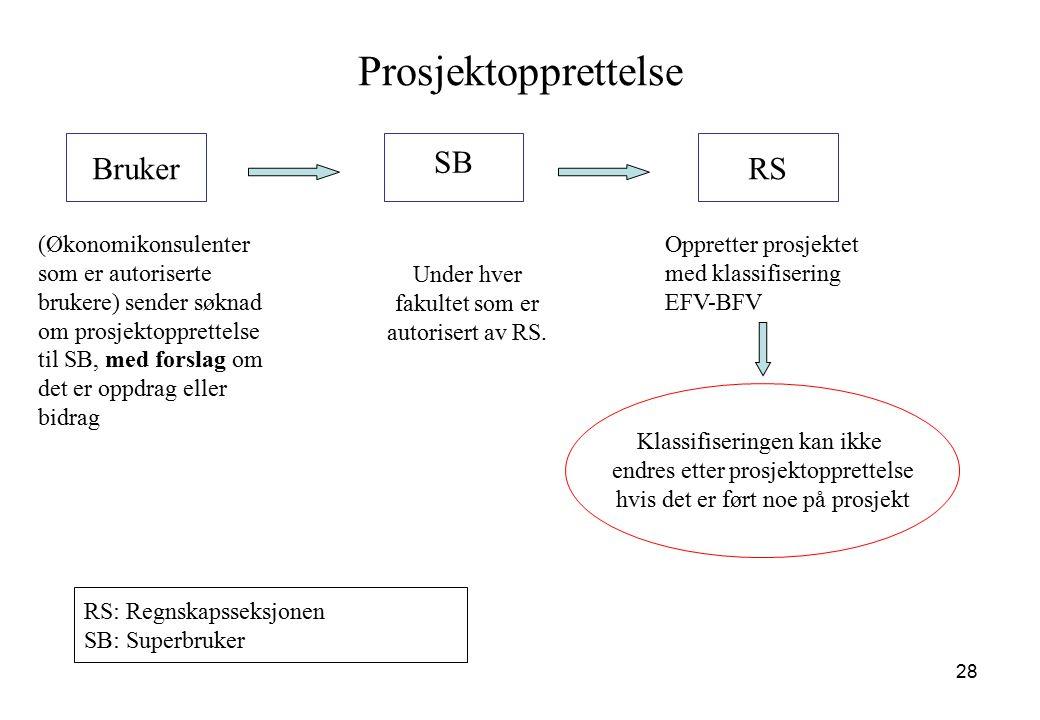 Prosjektopprettelse Bruker SB RS