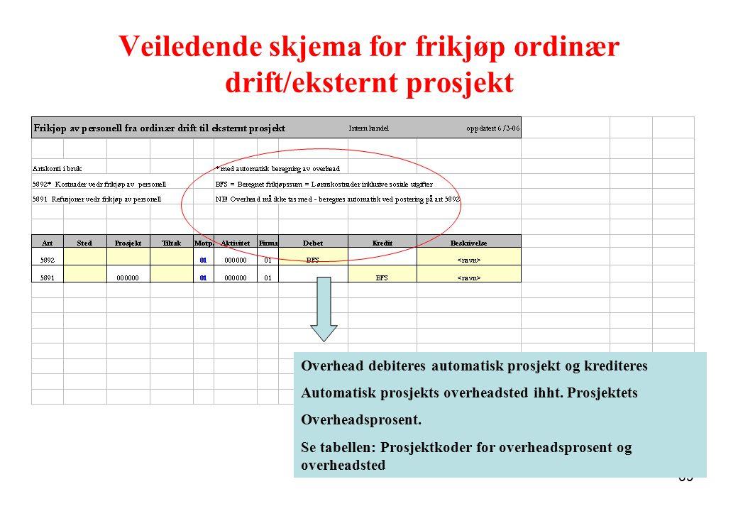 Veiledende skjema for frikjøp ordinær drift/eksternt prosjekt