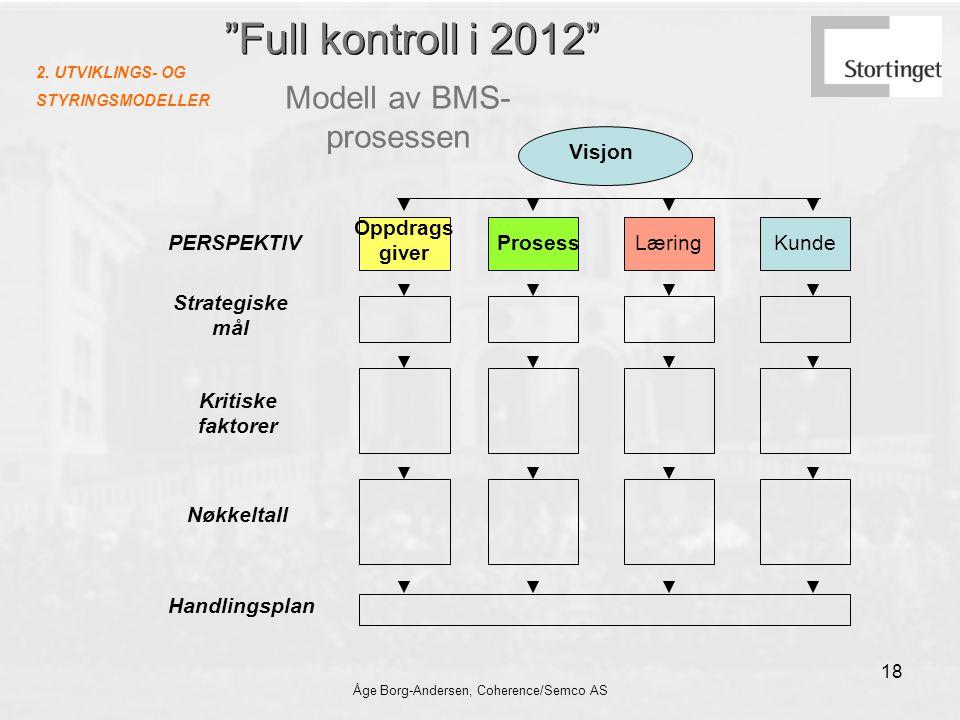 Full kontroll i 2012 Modell av BMS-prosessen Visjon Oppdrags giver