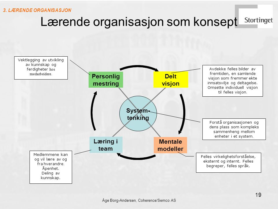 Lærende organisasjon som konsept