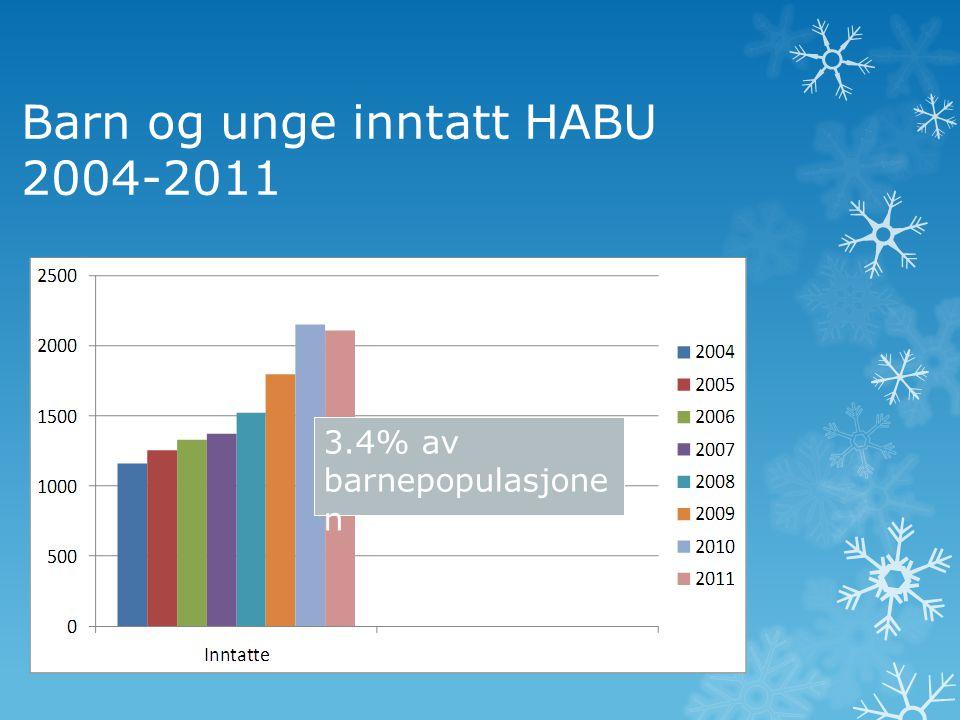 Barn og unge inntatt HABU 2004-2011