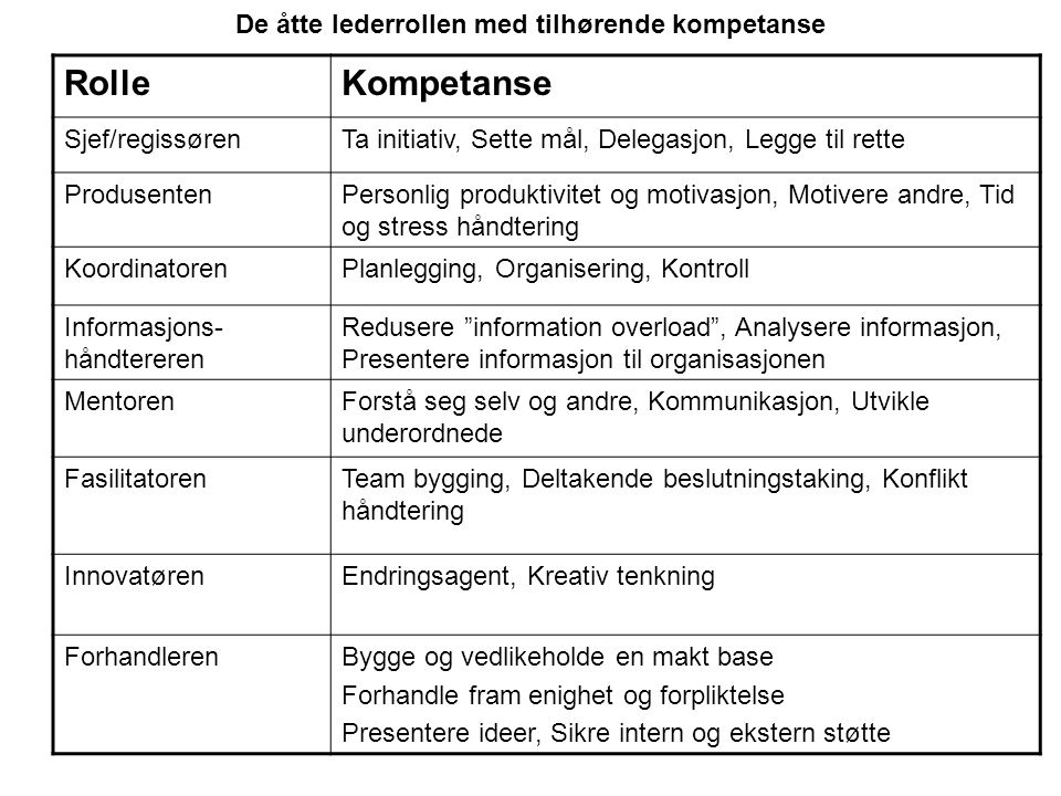 De åtte lederrollen med tilhørende kompetanse