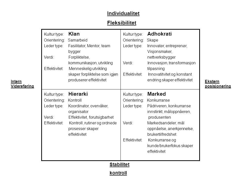 Individualitet Fleksibilitet Stabilitet kontroll Kultur type: Klan