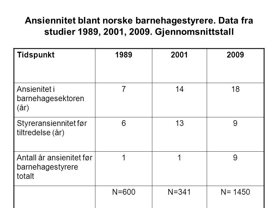 Ansiennitet blant norske barnehagestyrere