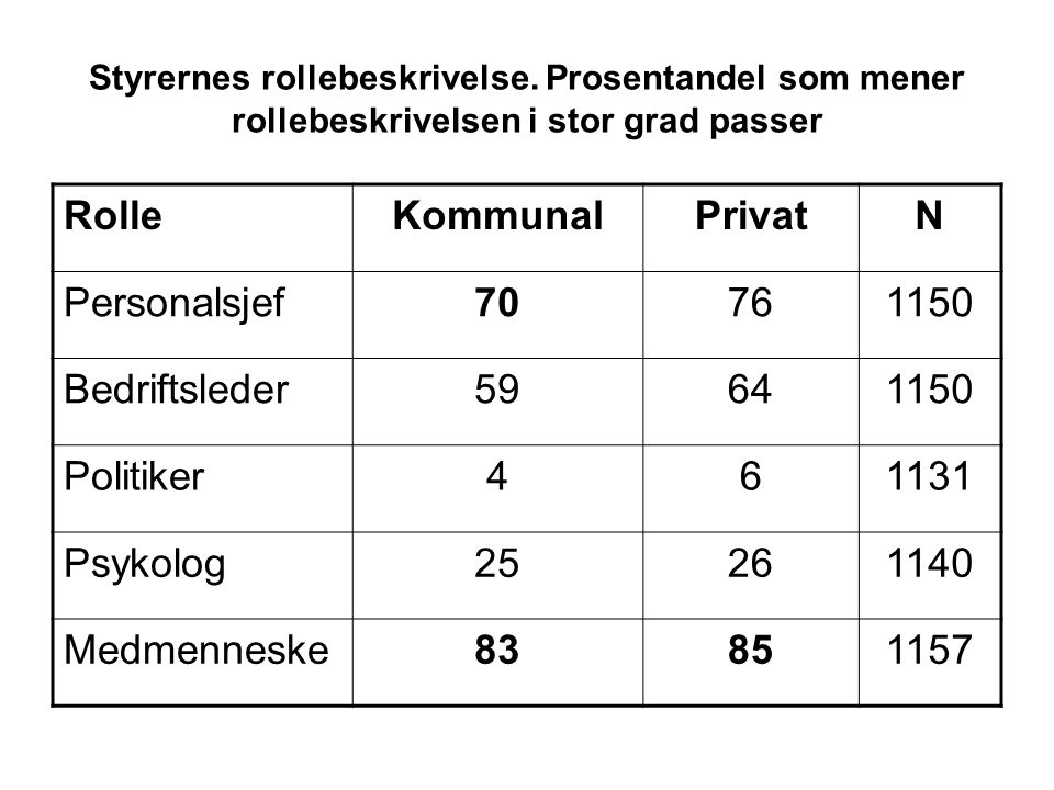Rolle Kommunal Privat N Personalsjef 70 76 1150 Bedriftsleder 59 64