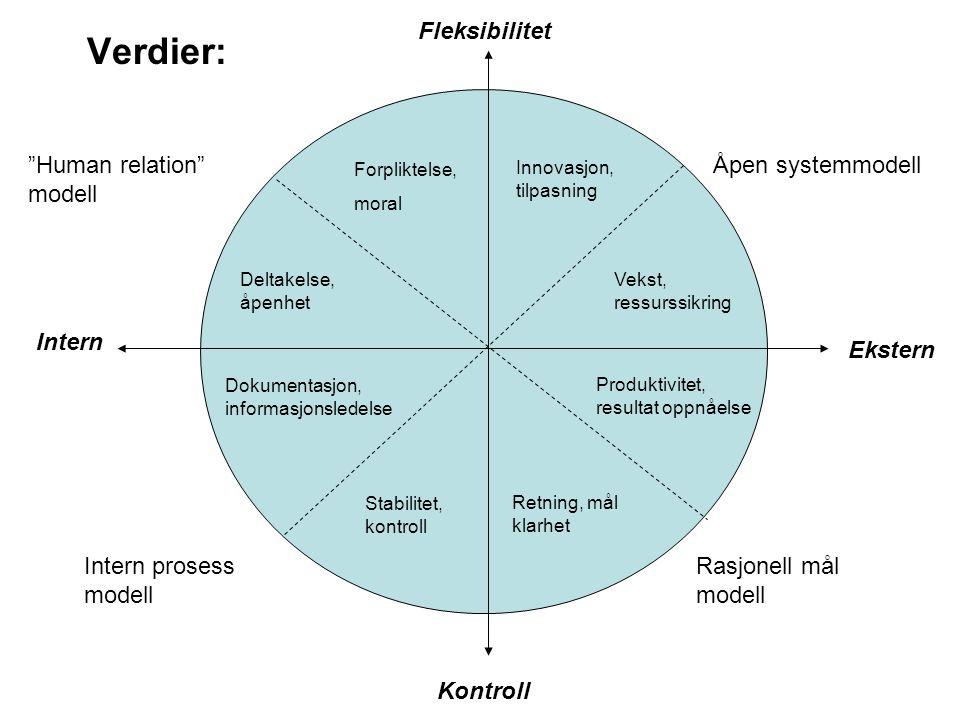 Verdier: Fleksibilitet Human relation modell Åpen systemmodell