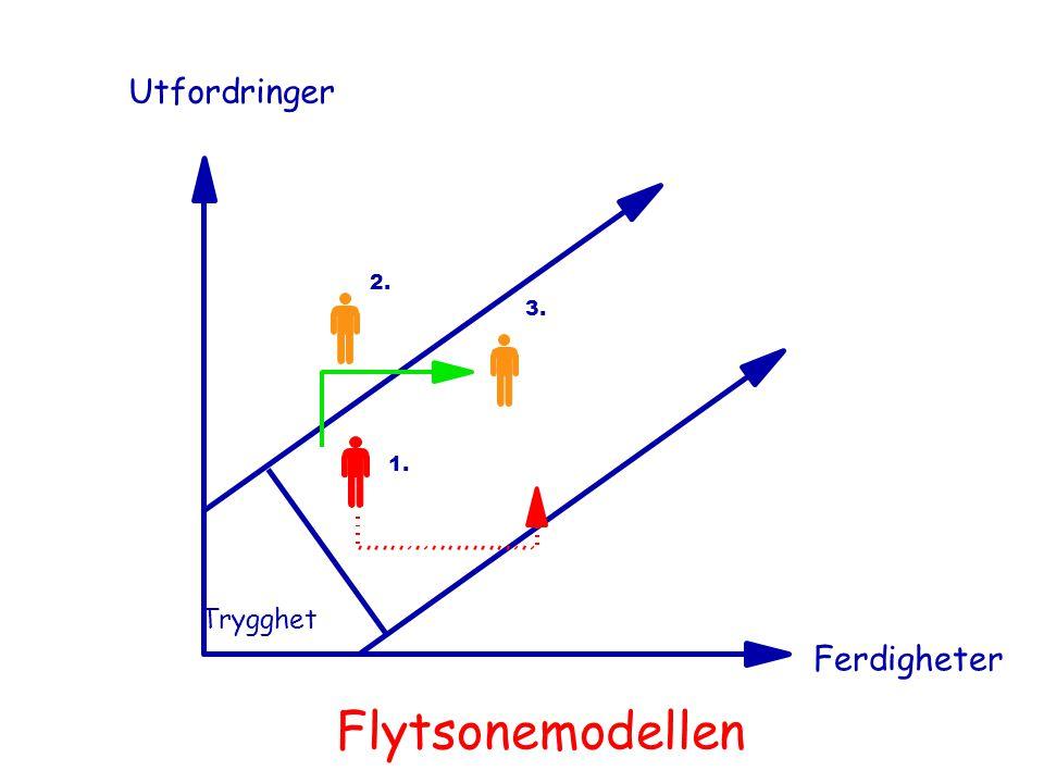 Utfordringer 2. 3. 1. Trygghet Ferdigheter Flytsonemodellen