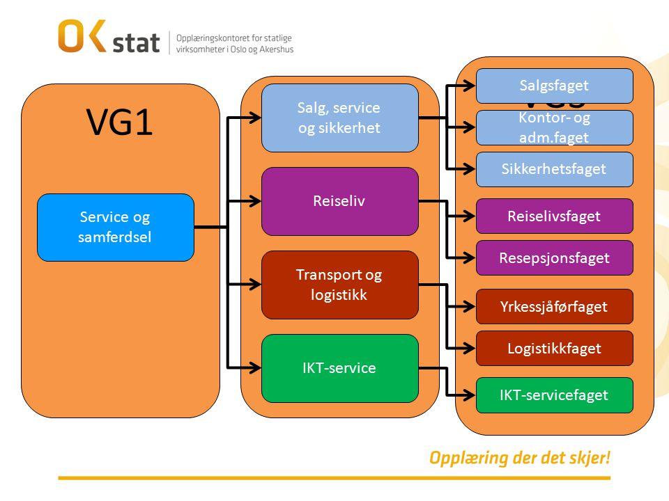 VG3 VG2 VG1 Salgsfaget Salg, service og sikkerhet Kontor- og adm.faget