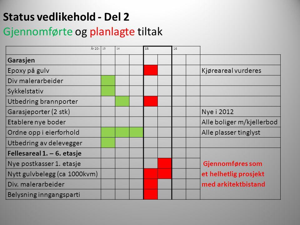 Status vedlikehold - Del 2 Gjennomførte og planlagte tiltak