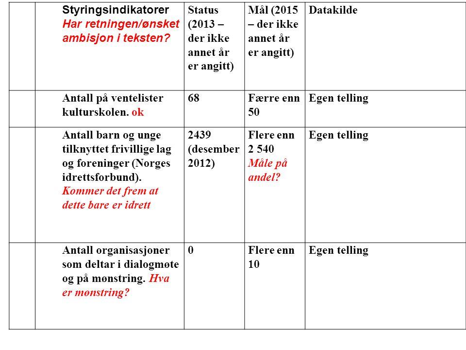 Nr Styringsindikatorer. Har retningen/ønsket ambisjon i teksten Status (2013 – der ikke annet år er angitt)