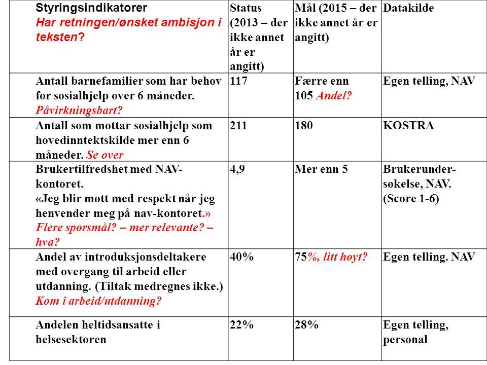 Styringsindikatorer Har retningen/ønsket ambisjon i teksten Status (2013 – der ikke annet år er angitt)