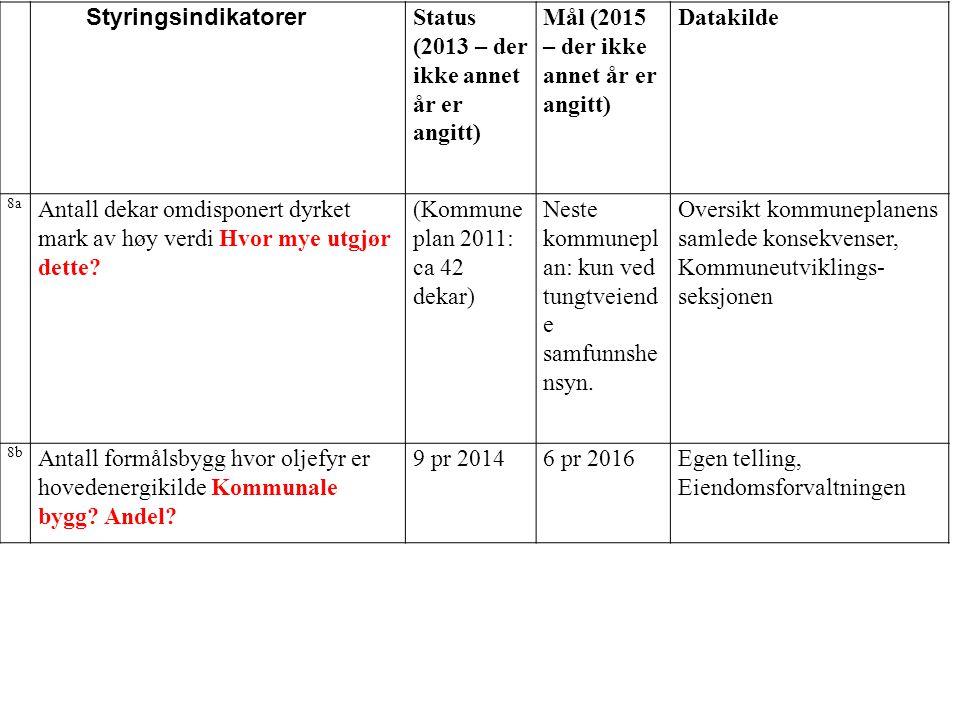 Status (2013 – der ikke annet år er angitt)