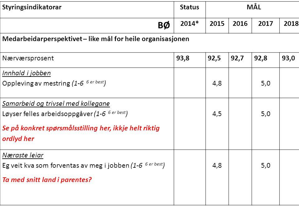 BØ Styringsindikatorar Status MÅL 2014* 2015 2016 2017 2018