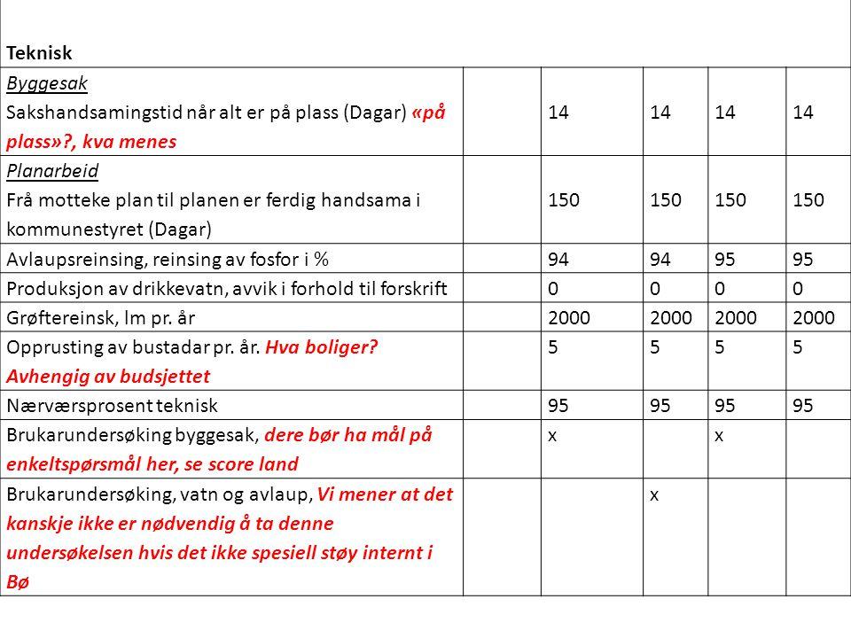 Teknisk. Byggesak Sakshandsamingstid når alt er på plass (Dagar) «på plass» , kva menes. 14.