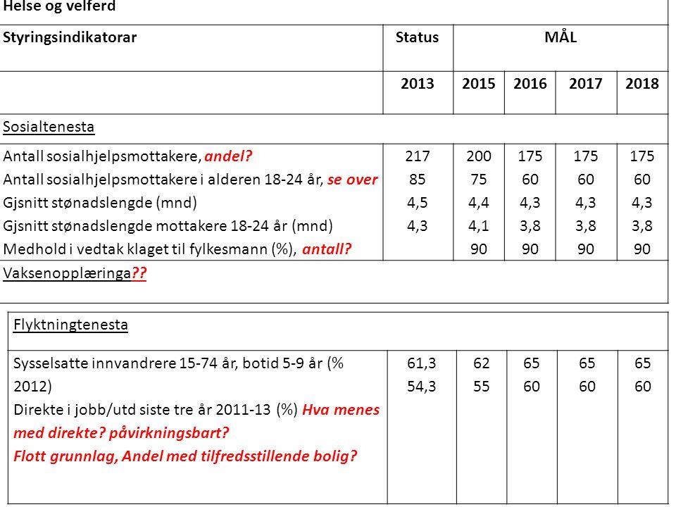 Helse og velferd Styringsindikatorar. Status. MÅL. 2013. 2015. 2016. 2017. 2018. Sosialtenesta.