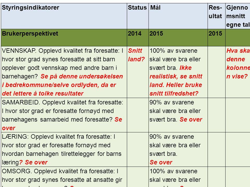 Styringsindikatorer Status. Mål. Res-ultat. Gjennomsnitt egne tall. Brukerperspektivet. 2014.