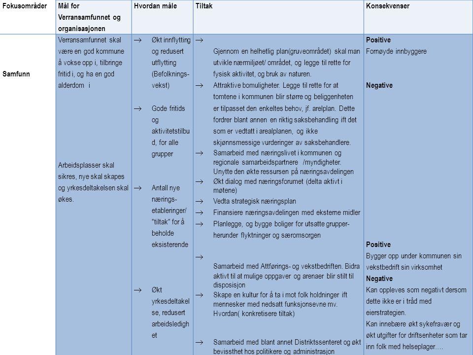 Fokusområder Mål for Verransamfunnet og organisasjonen. Hvordan måle. Tiltak. Konsekvenser. Samfunn.