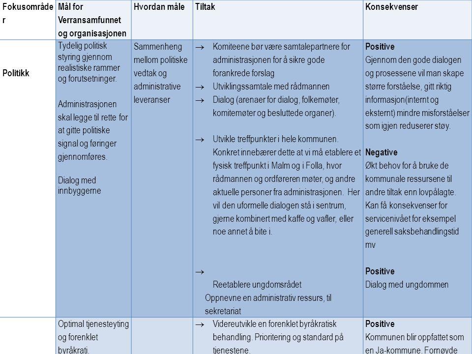 Fokusområder Mål for Verransamfunnet og organisasjonen. Hvordan måle. Tiltak. Konsekvenser. Politikk.