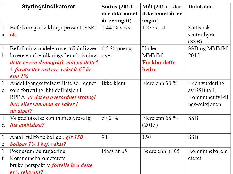 Nr Styringsindikatorer. Status (2013 – der ikke annet år er angitt) Mål (2015 – der ikke annet år er angitt)