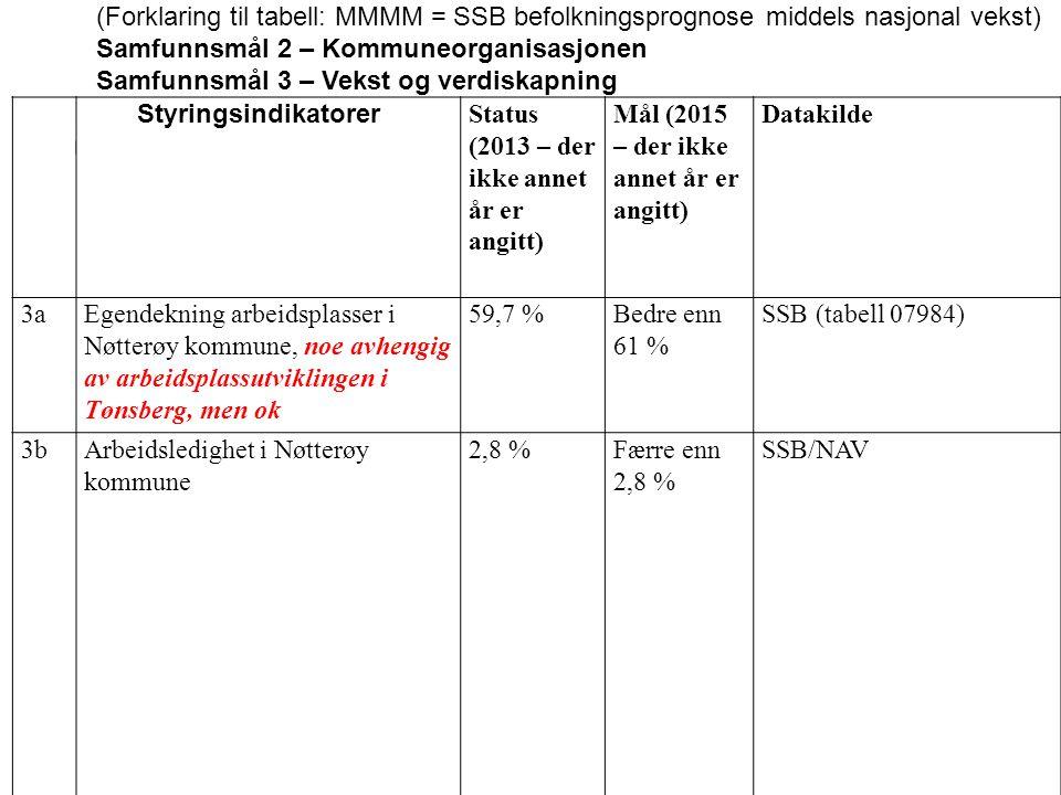 (Forklaring til tabell: MMMM = SSB befolkningsprognose middels nasjonal vekst)