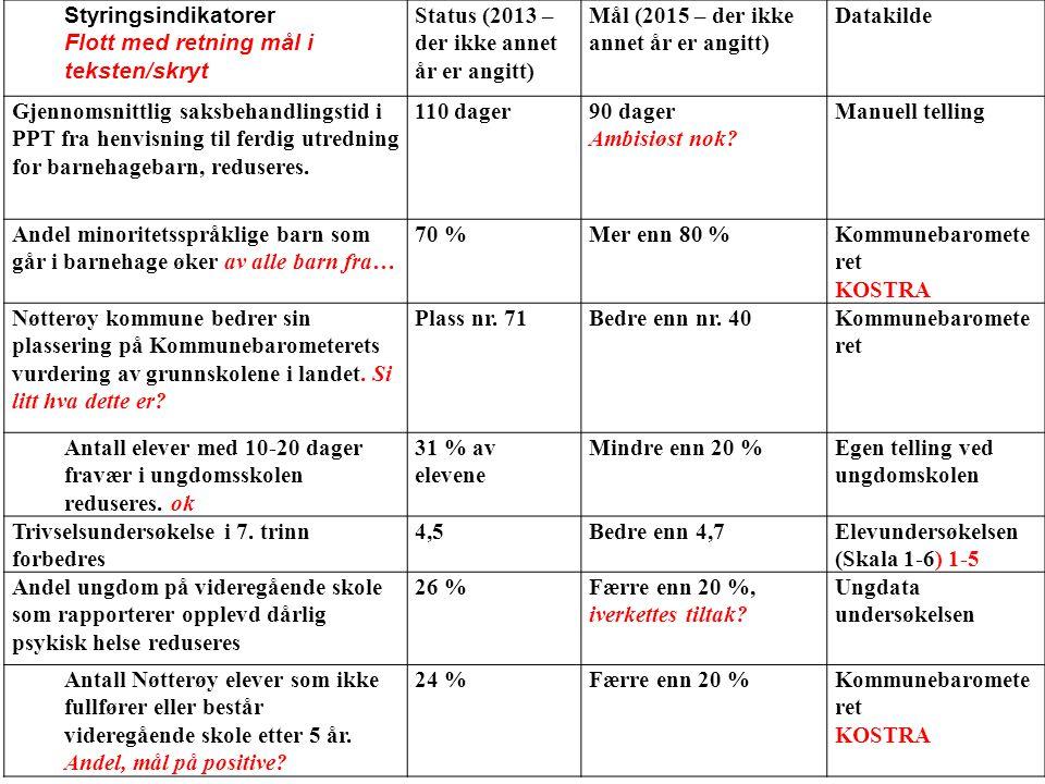 Styringsindikatorer Flott med retning mål i teksten/skryt. Status (2013 – der ikke annet år er angitt)