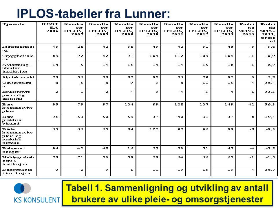 IPLOS-tabeller fra Lunner: