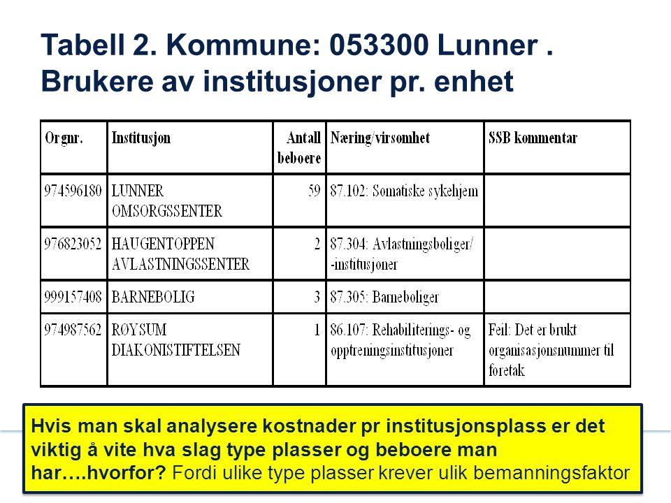 Tabell 2. Kommune: 053300 Lunner . Brukere av institusjoner pr. enhet