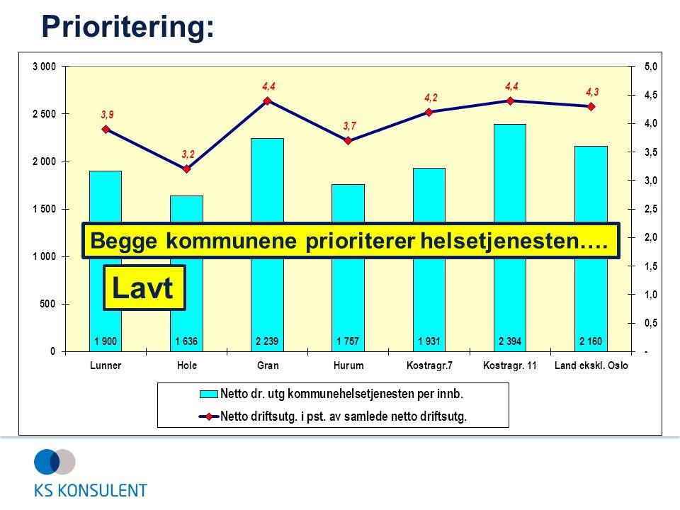Prioritering: Lavt Begge kommunene prioriterer helsetjenesten….
