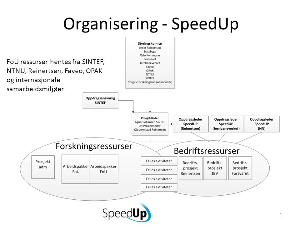 Organisering - SpeedUp