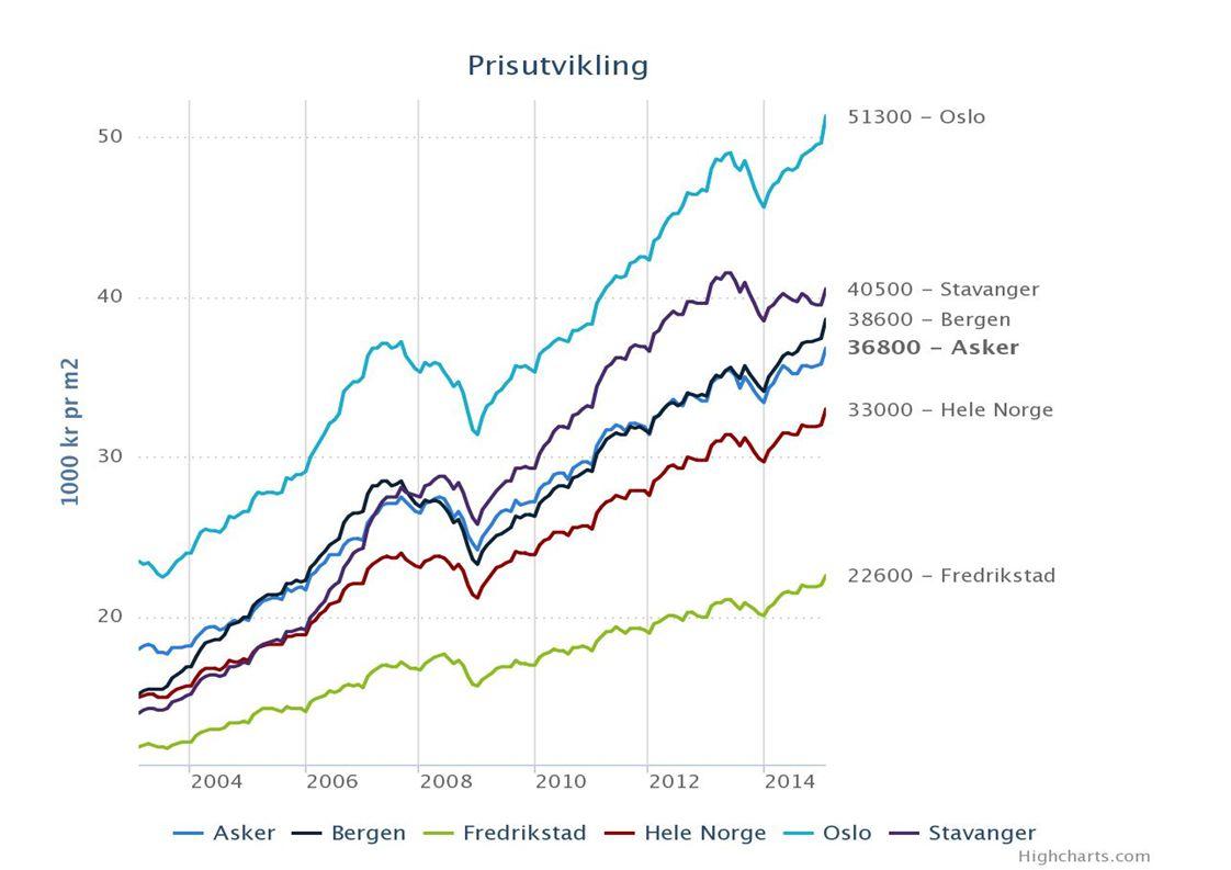 De oppgitte kvadratmeterprisene er et gjennomsnitt for de siste seks måneder.