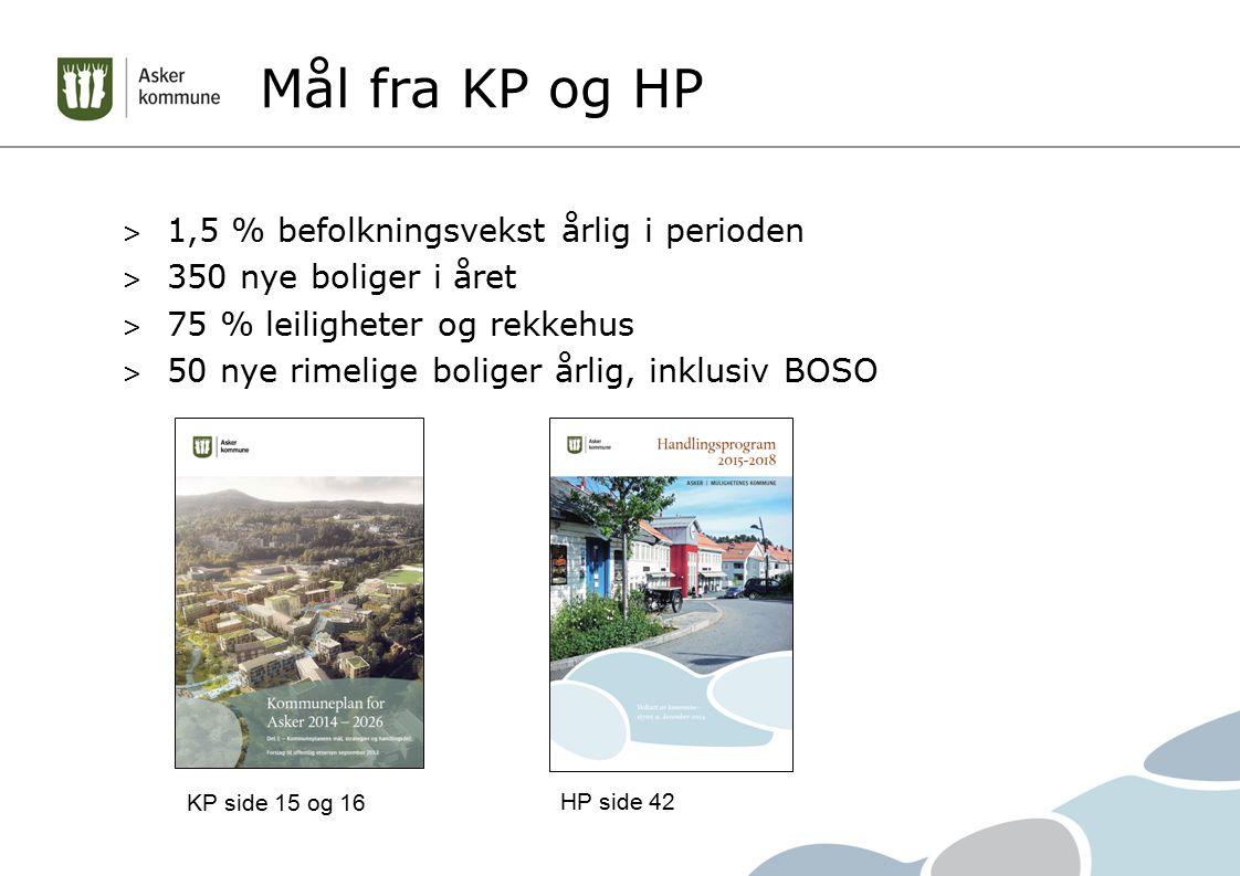 Mål fra KP og HP 1,5 % befolkningsvekst årlig i perioden