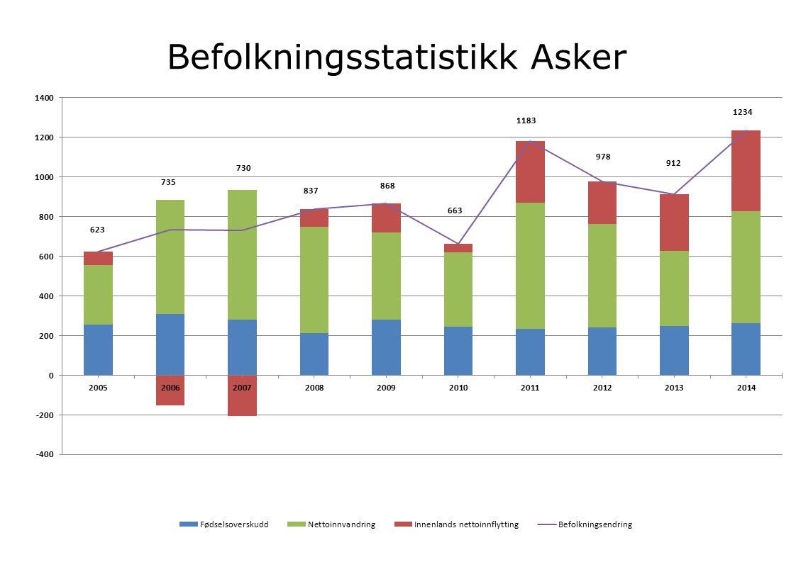 Befolkningsstatistikk Asker