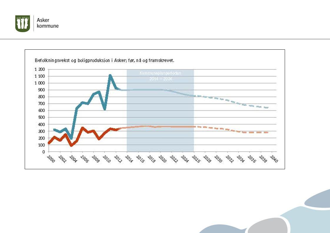 Kommuneplan befolkningsvekst på 1,5 % og 350 boliger årlig.