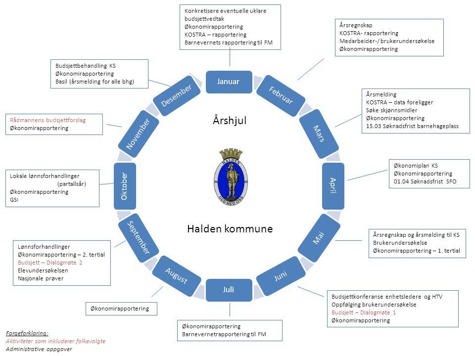 Årshjul Halden kommune Januar Desember Februar November Mars Oktober