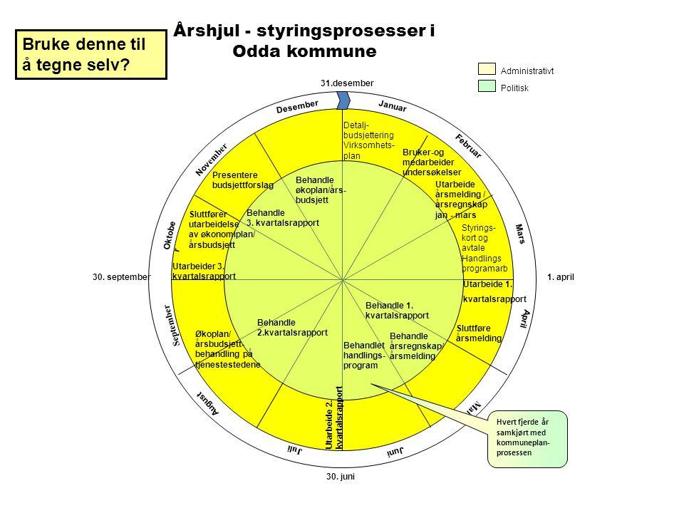 Årshjul - styringsprosesser i Odda kommune