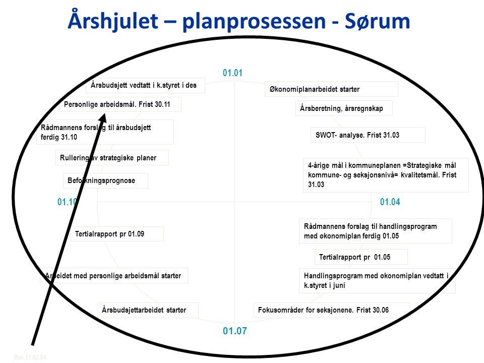 Årshjulet – planprosessen - Sørum