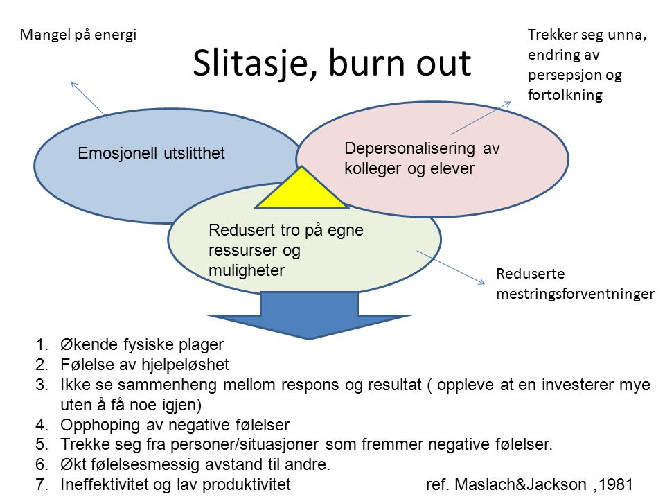 Slitasje, burn out Mangel på energi
