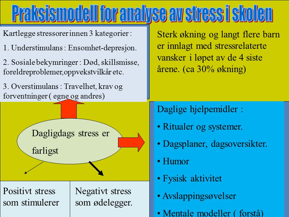 Praksismodell for analyse av stress i skolen