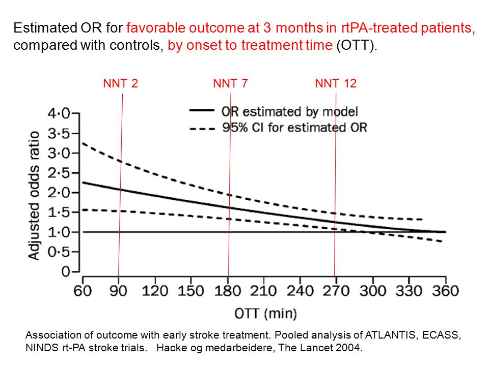 Estimated OR for favorable outcome at 3 months in rtPA-treated patients, compared with controls, by onset to treatment time (OTT).