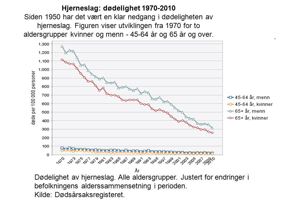 Hjerneslag: dødelighet 1970-2010 Siden 1950 har det vært en klar nedgang i dødeligheten av hjerneslag. Figuren viser utviklingen fra 1970 for to aldersgrupper kvinner og menn - 45-64 år og 65 år og over.