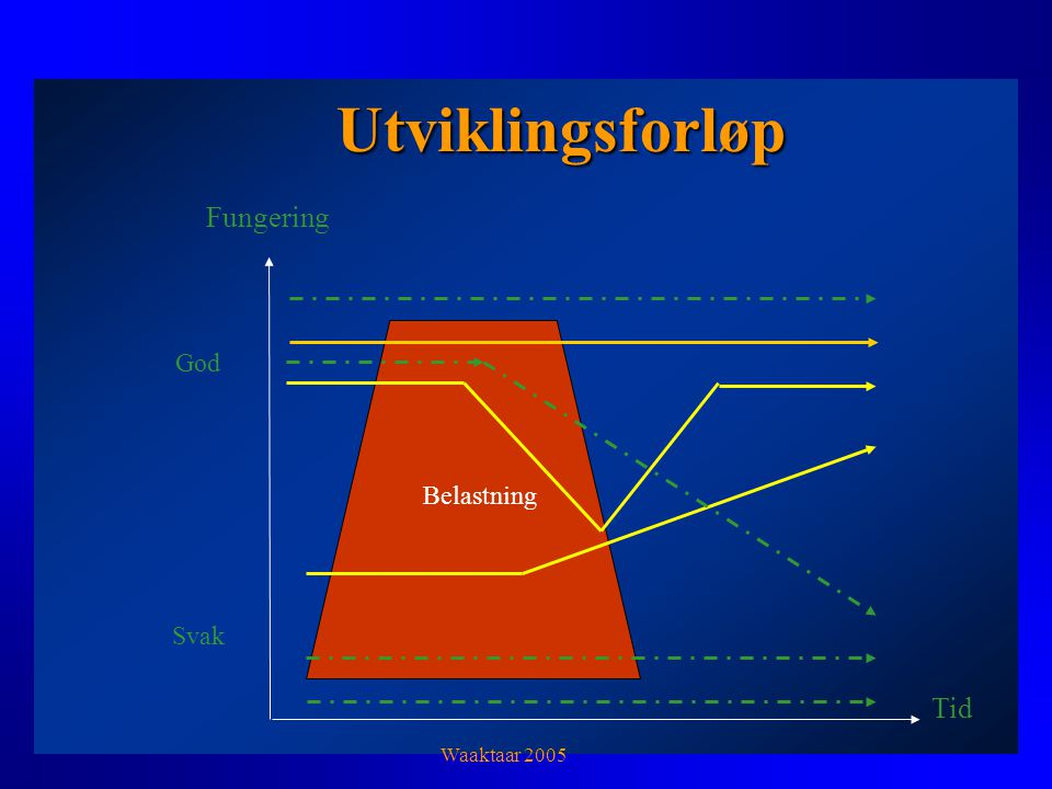 Utviklingsforløp Fungering God Belastning Svak Tid Waaktaar 2005
