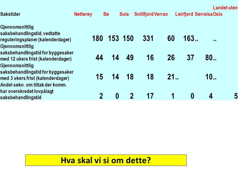 Sakstider Nøtterøy. Bø. Sula. Snillfjord. Verran. Leirfjord. Sørreisa. Landet uten Oslo.