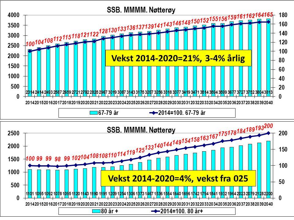 Vekst 2014-2020=21%, 3-4% årlig Vekst 2014-2020=4%, vekst fra 025